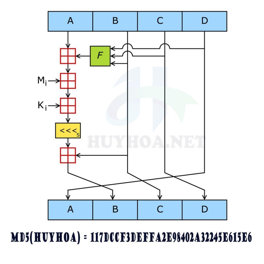 Mặc dù MD5 là mã hóa một chiều nhưng vẫn có rất nhiều website cho dịch ngược MD5 online miễn phí