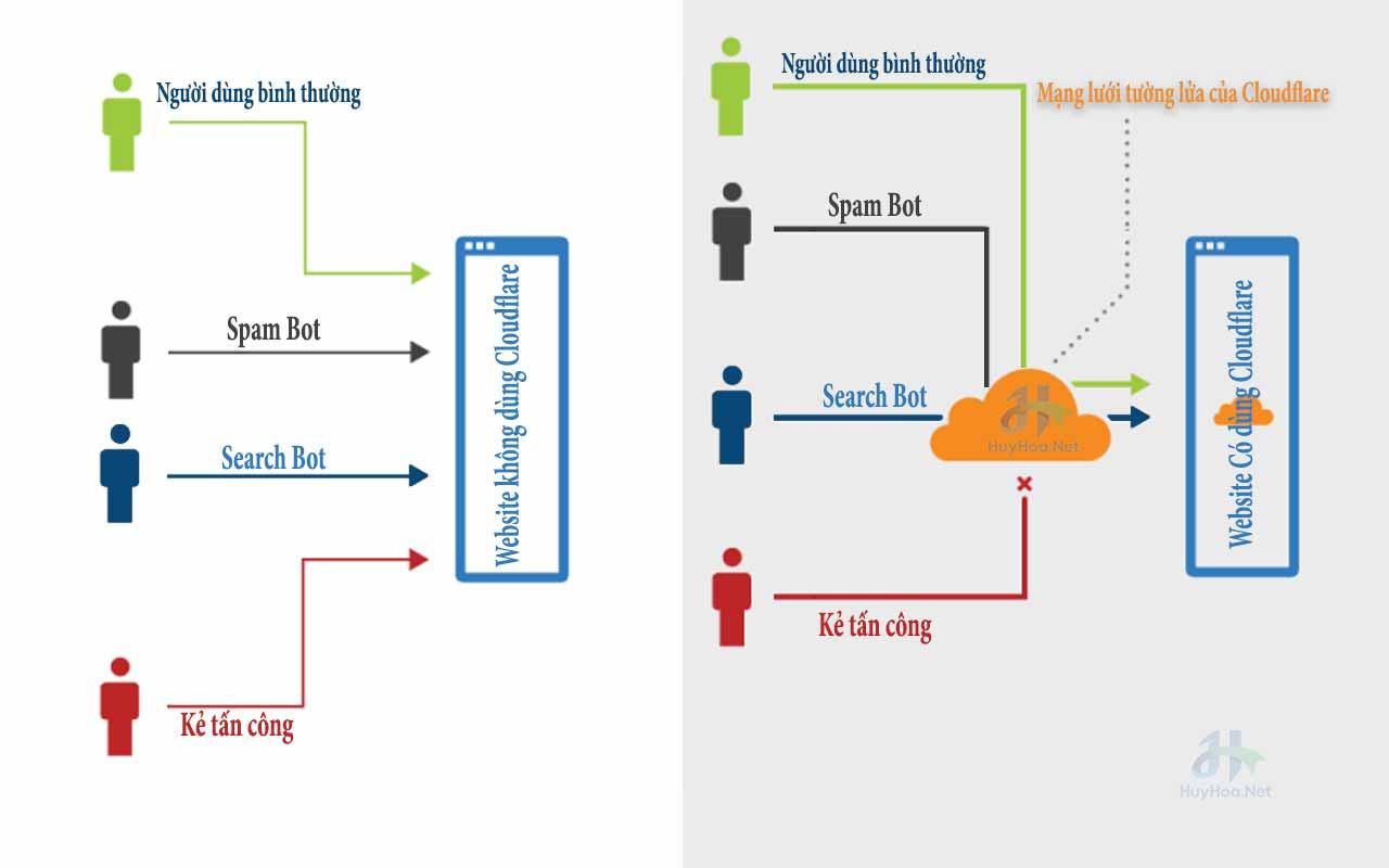 Mô hình giải thích cho bạn hiểu Cloudflare là gì?