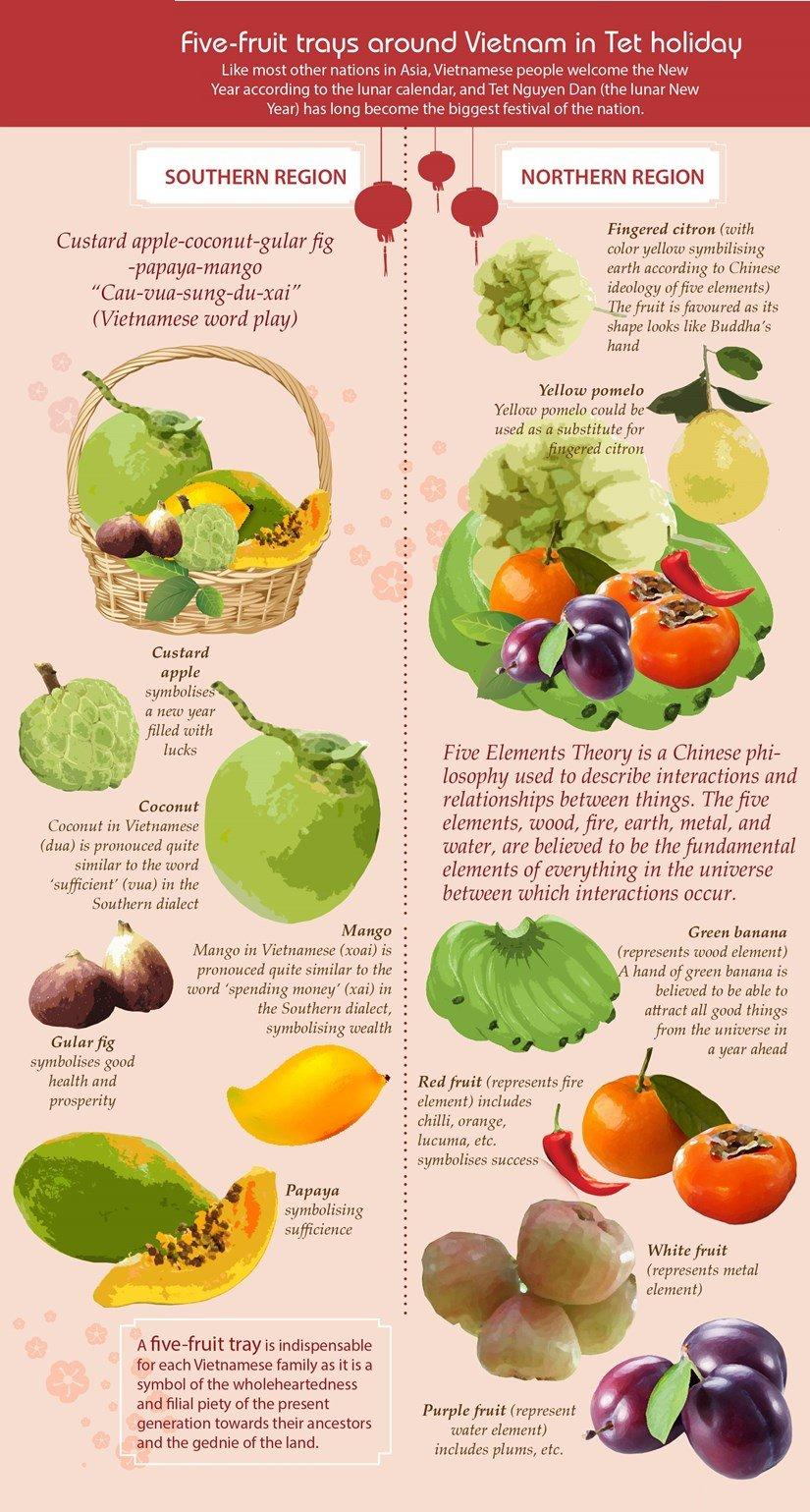 Five-fruit trays around Vietnam in Tet holiday. Source: VNA