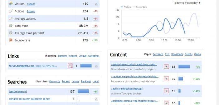 Dùng Clicky Analytics để thống kê truy cập wordpress