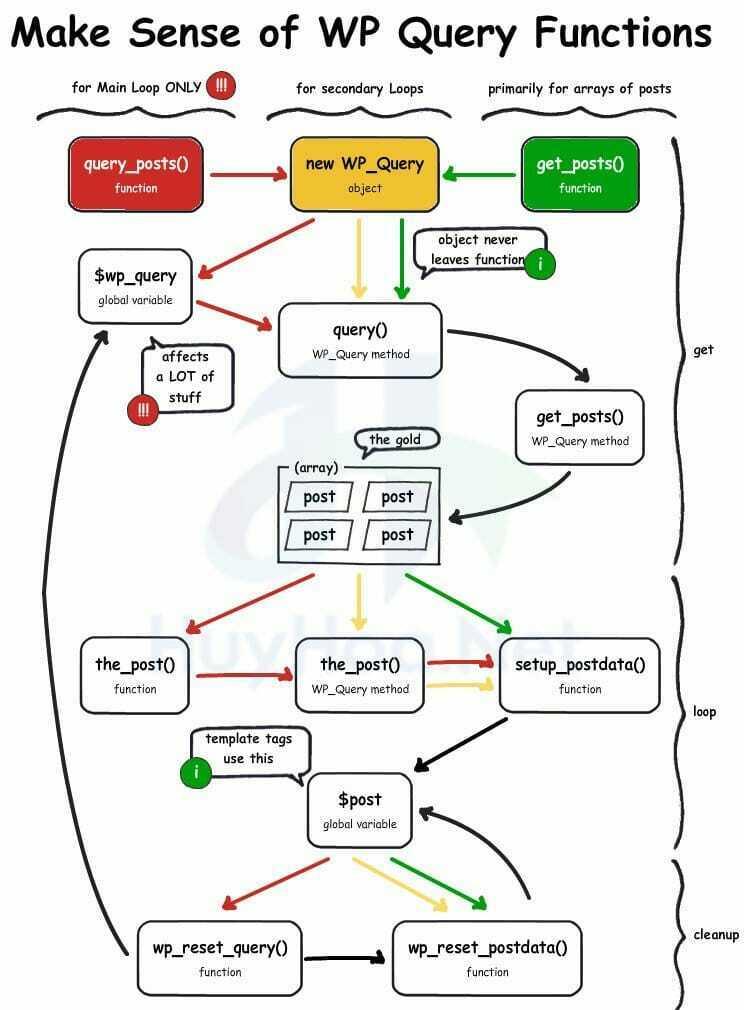 Tất Cả Những Thông Tin Bạn Cần Biết Về Class WP_Query